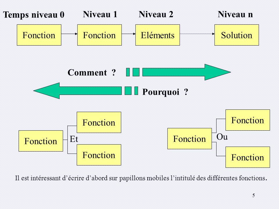 5 Fonction Temps niveau 0 FonctionElémentsSolution Niveau 1Niveau 2Niveau n Comment .