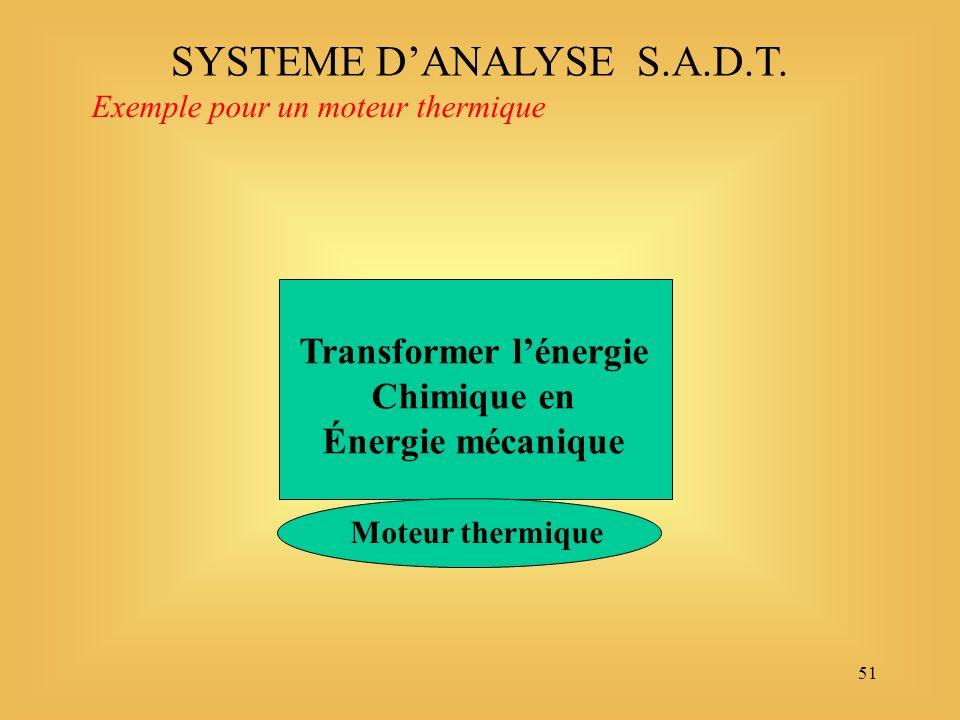 51 SYSTEME DANALYSE S.A.D.T. Moteur thermique Exemple pour un moteur thermique Transformer lénergie Chimique en Énergie mécanique