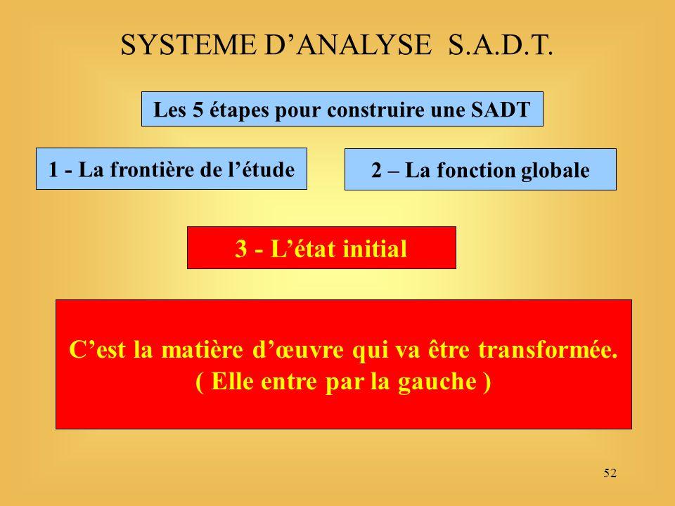 52 Les 5 étapes pour construire une SADT 1 - La frontière de létude SYSTEME DANALYSE S.A.D.T.