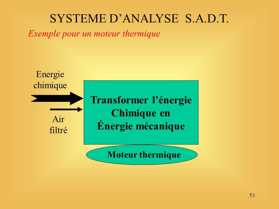 53 Transformer lénergie Chimique en Énergie mécanique Energie chimique Air filtré SYSTEME DANALYSE S.A.D.T.