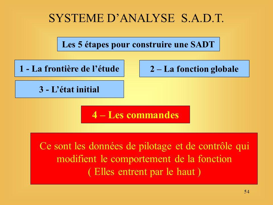 54 Les 5 étapes pour construire une SADT 1 - La frontière de létude SYSTEME DANALYSE S.A.D.T.