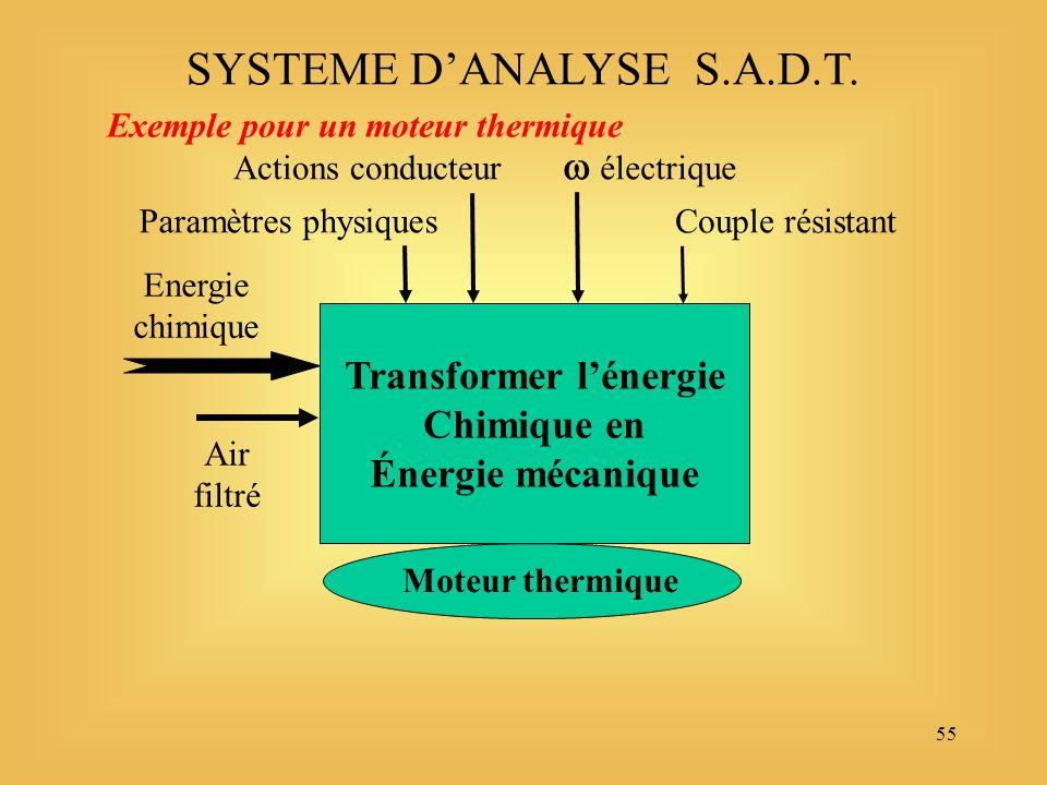 55 Transformer lénergie Chimique en Énergie mécanique Energie chimique Air filtré SYSTEME DANALYSE S.A.D.T.
