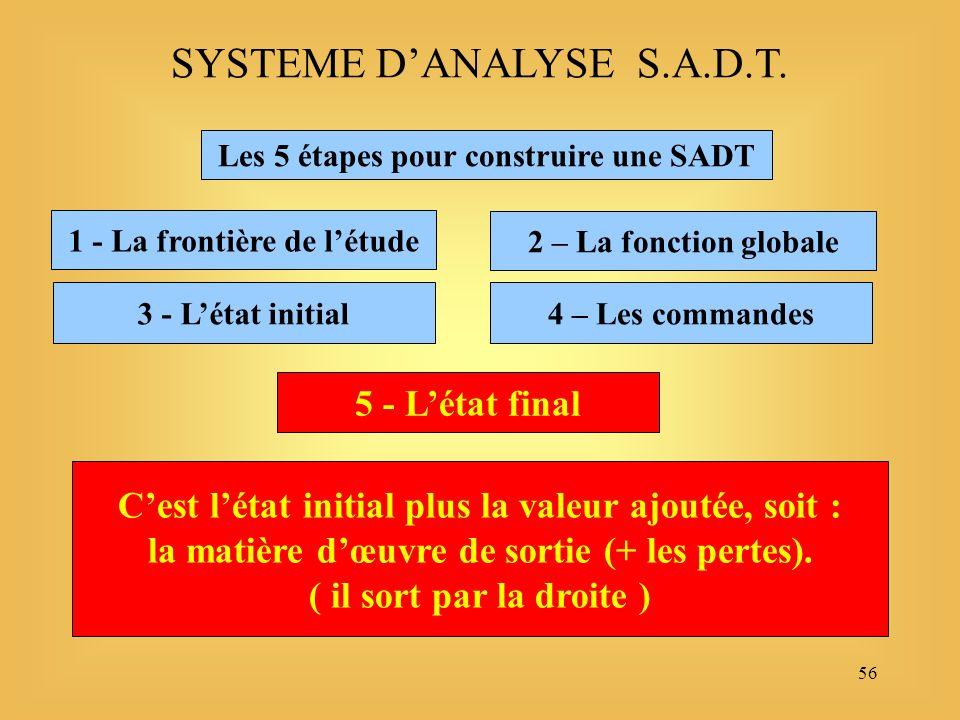 56 Les 5 étapes pour construire une SADT 1 - La frontière de létude SYSTEME DANALYSE S.A.D.T.