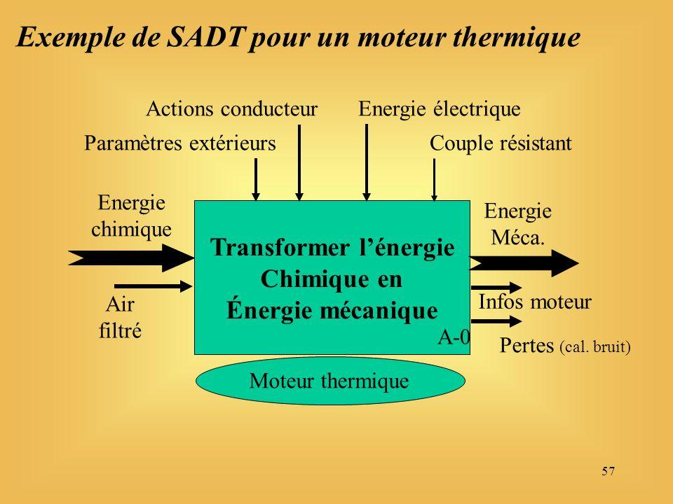 57 Transformer lénergie Chimique en Énergie mécanique Energie chimique Air filtré Energie Méca.