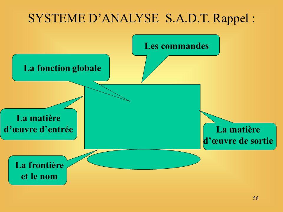 58 SYSTEME DANALYSE S.A.D.T. Rappel : La frontière et le nom La fonction globale La matière dœuvre dentrée Les commandes La matière dœuvre de sortie