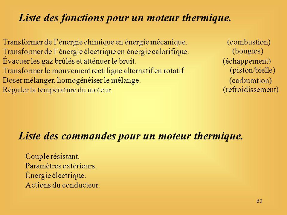 60 Liste des fonctions pour un moteur thermique. Liste des commandes pour un moteur thermique.