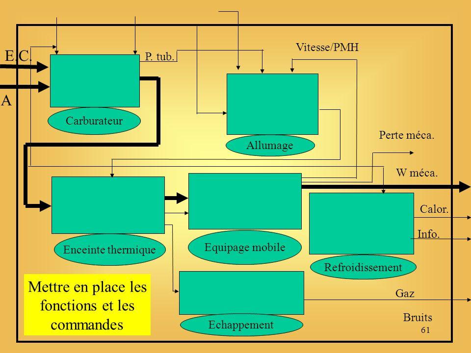 61 Carburateur Enceinte thermique Allumage Equipage mobile Refroidissement Echappement Gaz Bruits Vitesse/PMH P.