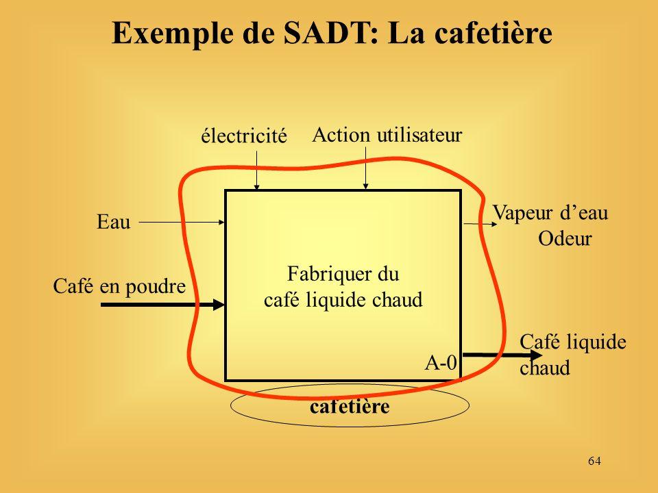 64 Fabriquer du café liquide chaud électricité Café en poudre Vapeur deau Action utilisateur Odeur Café liquide chaud Eau Exemple de SADT: La cafetière cafetière A-0