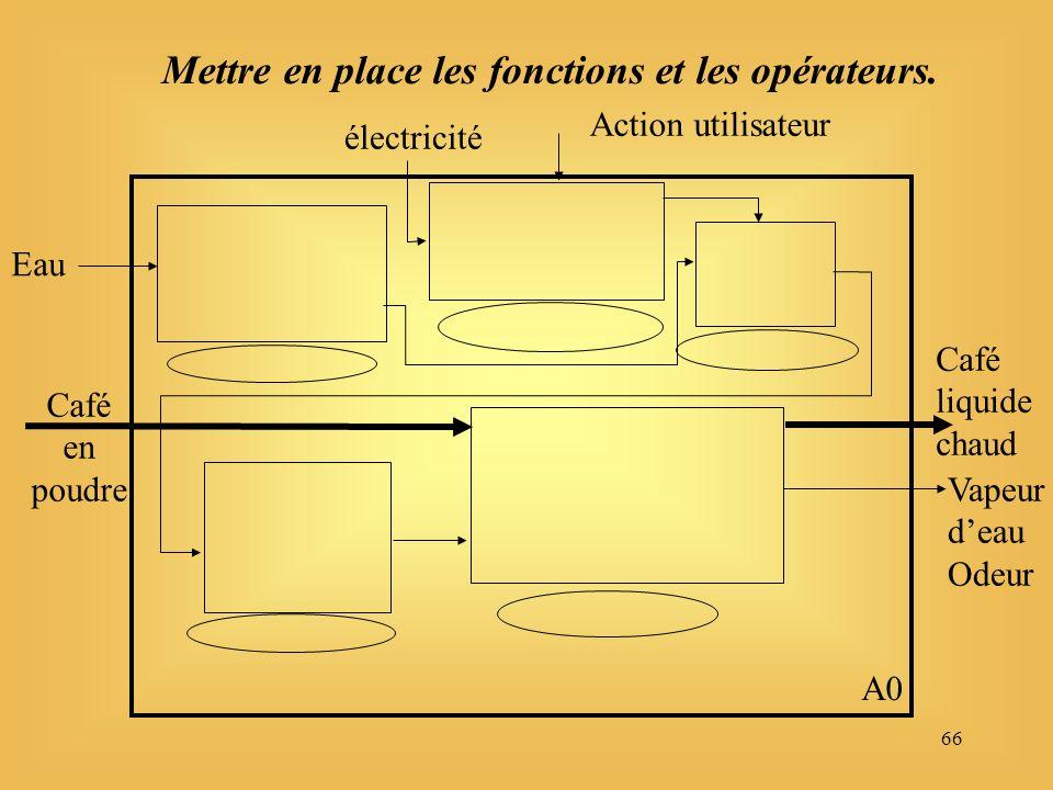 66 Eau électricité Café en poudre Café liquide chaud A0 Vapeur deau Odeur Action utilisateur Mettre en place les fonctions et les opérateurs.