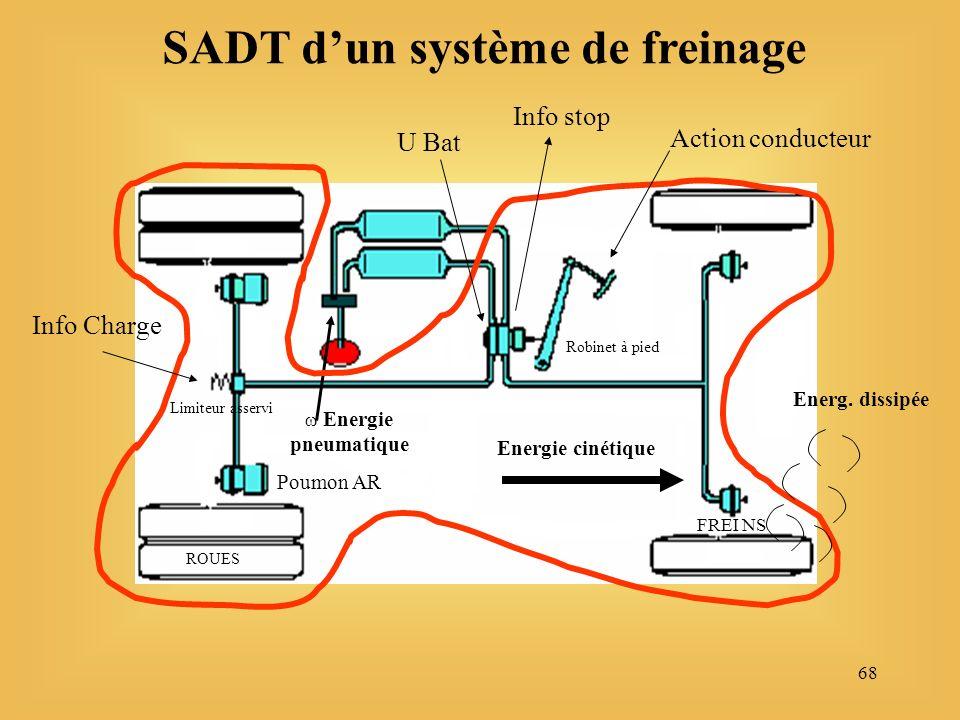 68 SADT dun système de freinage Energie pneumatique Energie cinétique Action conducteur Info Charge U Bat Energ.