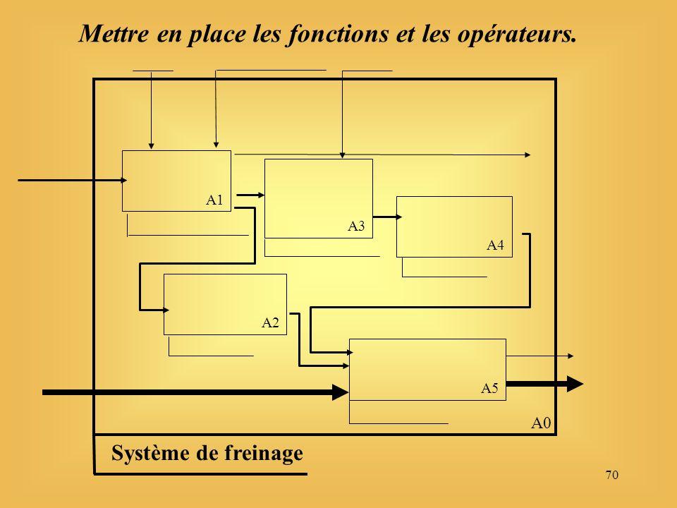 70 A5 A3 A1 Système de freinage A0 A4 A2 Mettre en place les fonctions et les opérateurs.