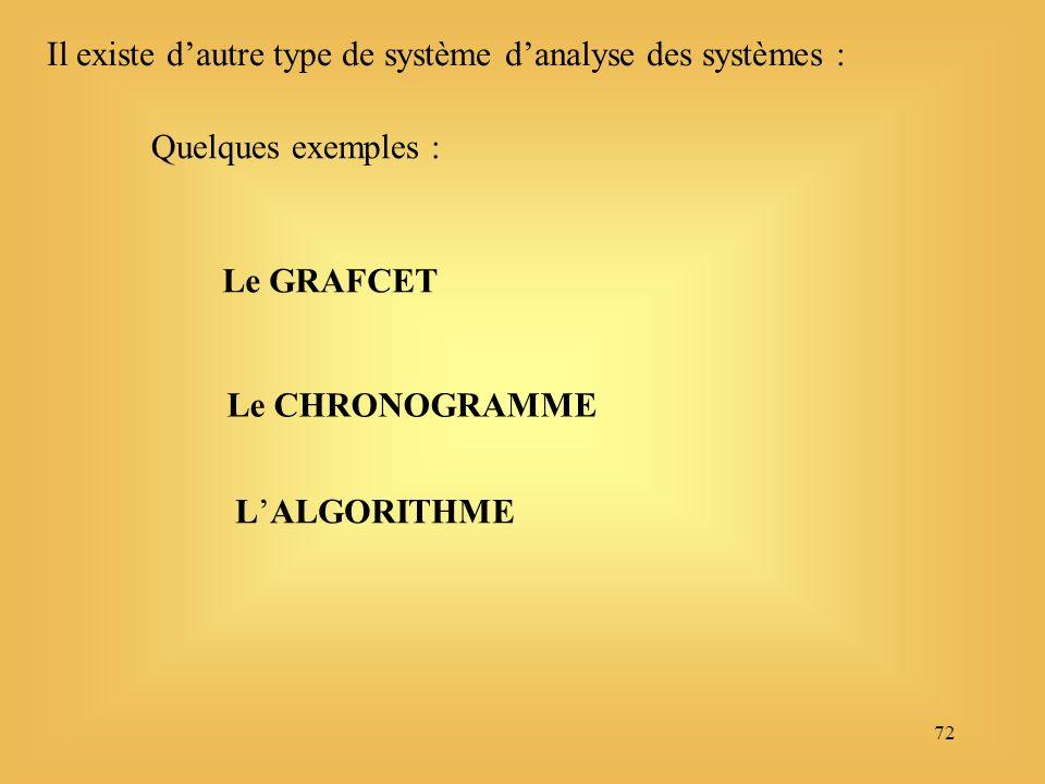 72 Il existe dautre type de système danalyse des systèmes : Le GRAFCET Le CHRONOGRAMME LALGORITHME Quelques exemples :