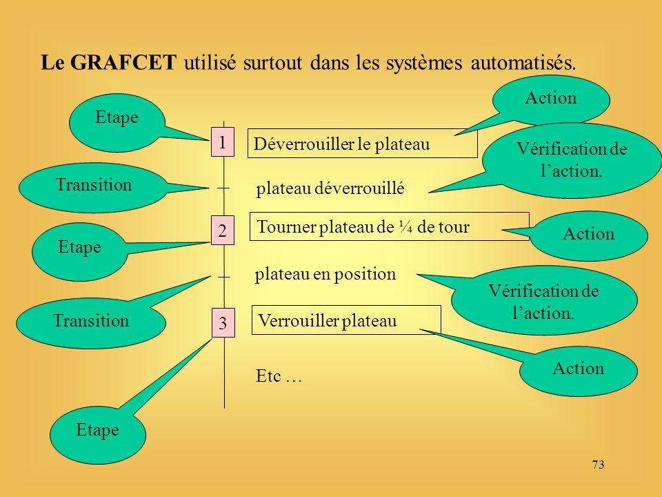 73 Le GRAFCET utilisé surtout dans les systèmes automatisés.