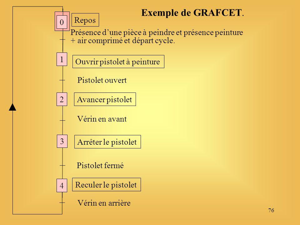 76 Exemple de GRAFCET.