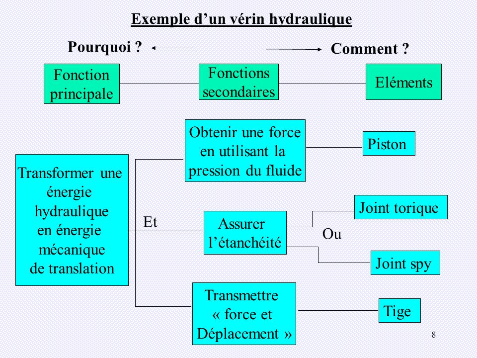9 Des fonctions aux solutions Exemple des capteurs : Saisir linformation Transformer la grandeur en un signal exploitable Signal logique (valeurs 1 ou 0) Signal analogique (continu) Signal numérique (valeurs prédéfinies) 1-2-1-0-1