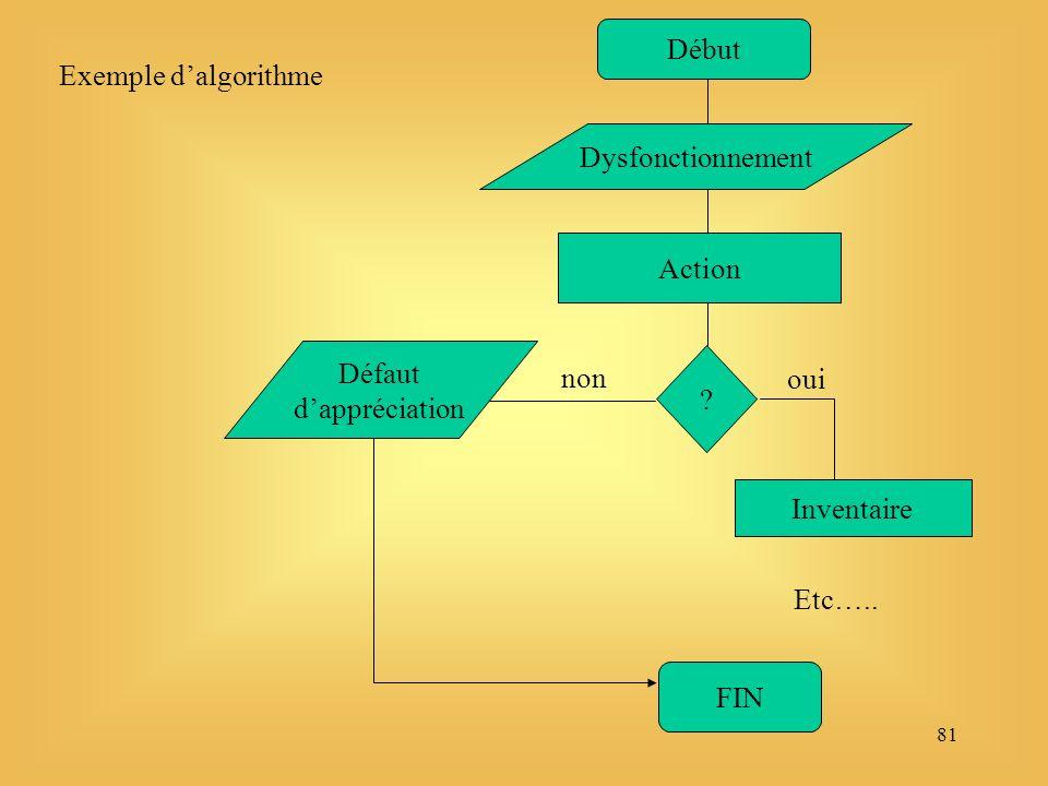 81 Début Dysfonctionnement Action . oui non Défaut dappréciation FIN Inventaire Etc…..