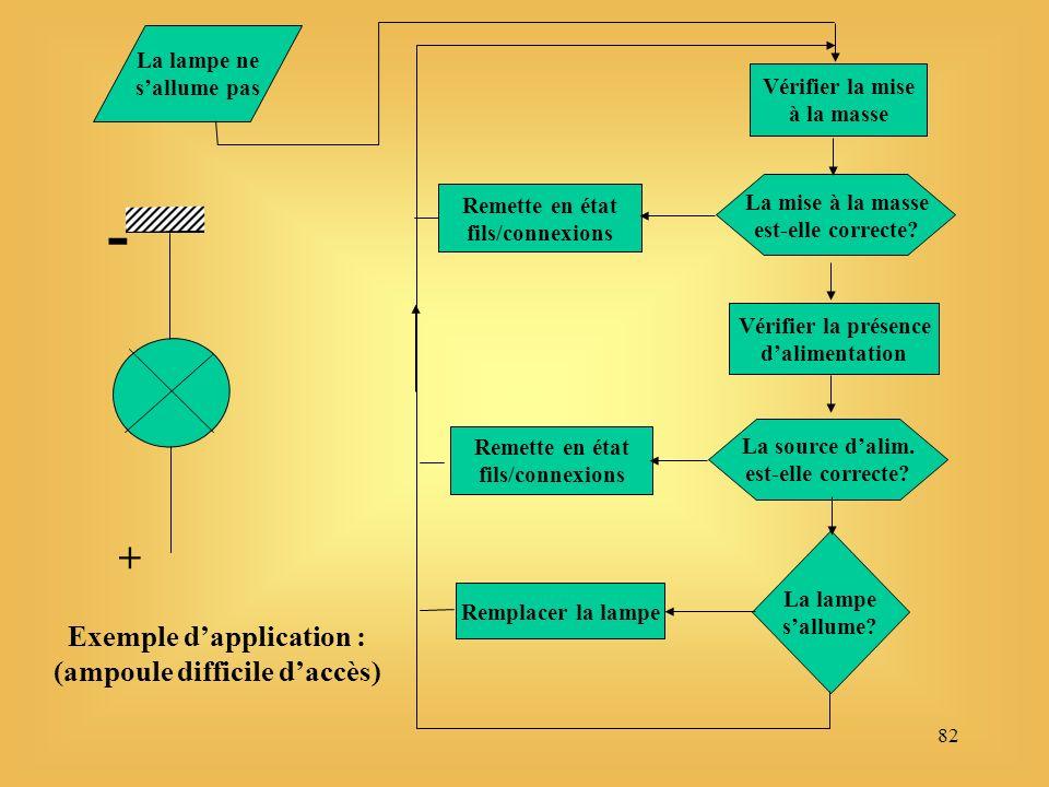 82 Exemple dapplication : (ampoule difficile daccès) La lampe ne sallume pas + - Vérifier la mise à la masse La mise à la masse est-elle correcte.