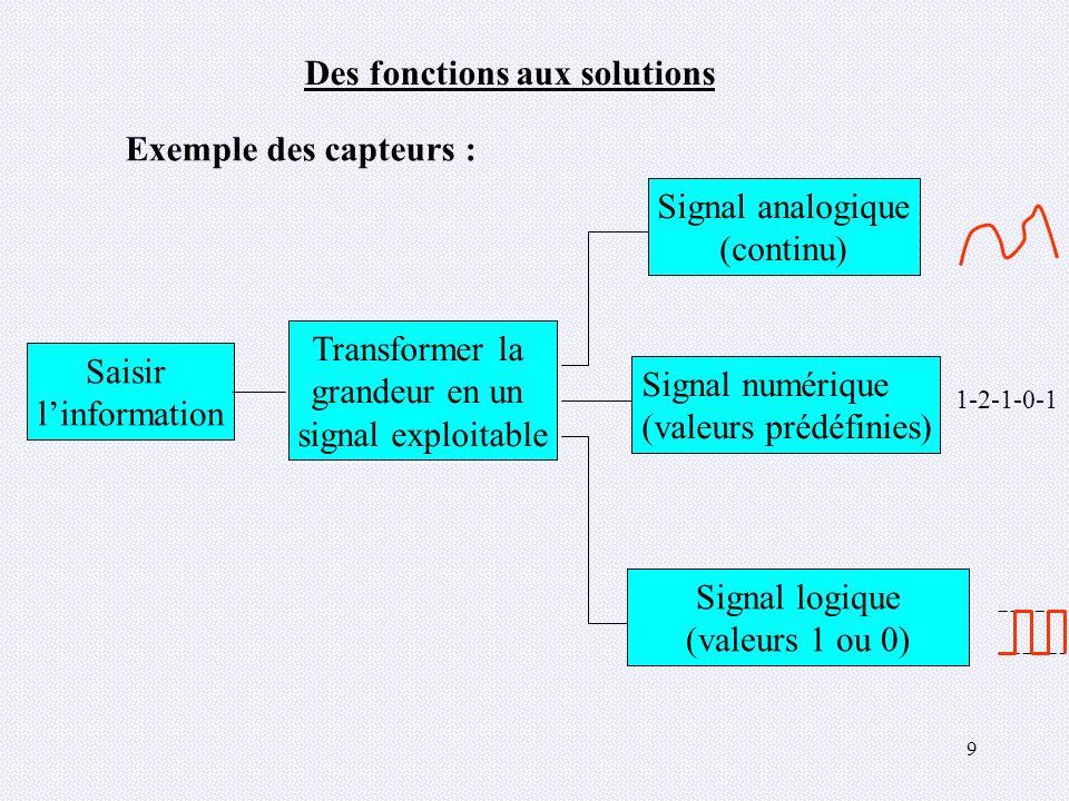 50 Les 5 étapes pour construire une SADT 1 - La frontière de létude SYSTEME DANALYSE S.A.D.T.