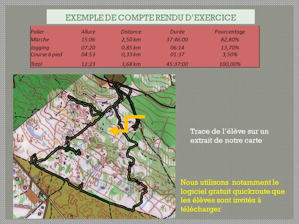 EXEMPLE DE COMPTE RENDU DEXERCICE PalierAllureDistanceDuréePourcentage Marche15:062,50 km37:46:0082,80% Jogging07:200,85 km06:1413,70% Course à pied04:530,33 km01:373,50% Total12:233,68 km45:37:00100,00% Trace de lélève sur un extrait de notre carte Nous utilisons notamment le logiciel gratuit quickroute que les élèves sont invités à télécharger