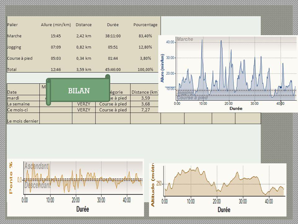 PalierAllure (min/km)DistanceDuréePourcentage Marche15:452,42 km38:11:0083,40% Jogging07:090,82 km05:5112,80% Course à pied05:030,34 km01:443,80% Tota