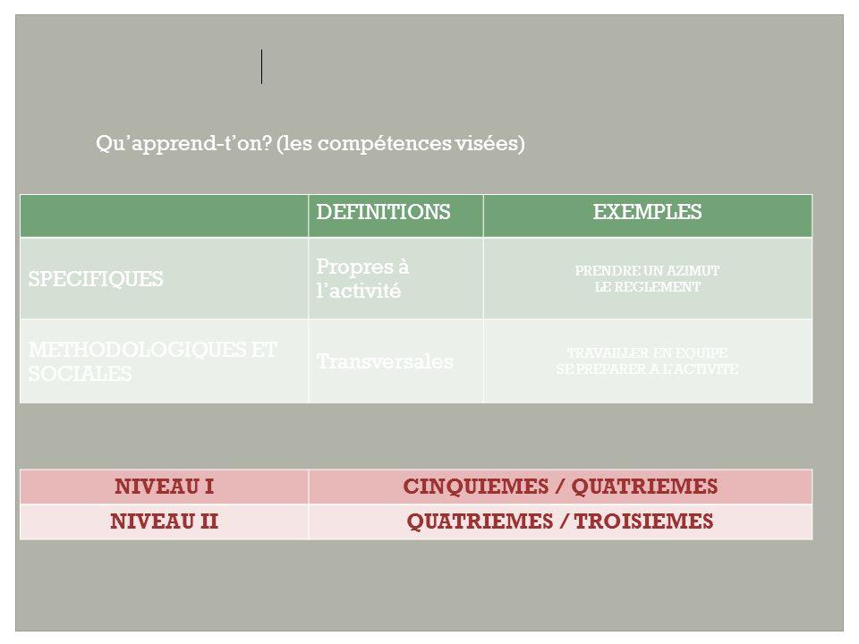 NIVEAU I COMPETENCE SPECIFIQUE A Établir une relation terrain-carte, carte-terrain Construire son déplacement en utilisant des lignes directrices.