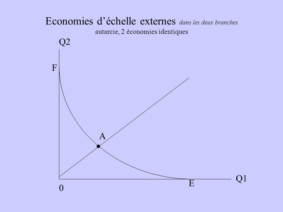 Economies déchelle externes dans les deux branches autarcie, 2 économies identiques 0. A E F Q2 Q1