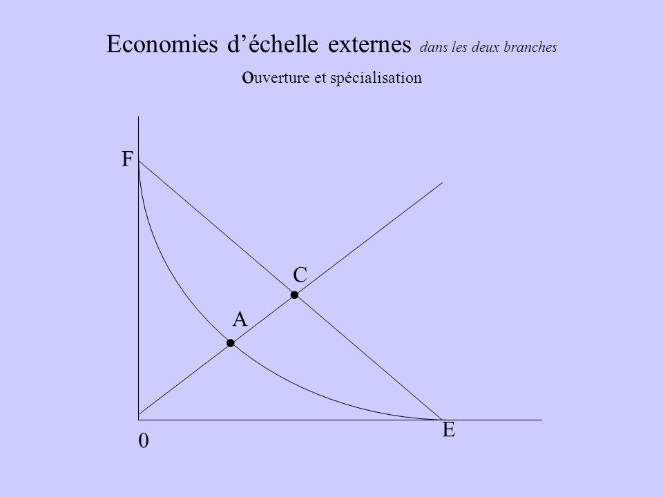 Economies déchelle externes dans les deux branches o uverture et spécialisation 0. A E F C.