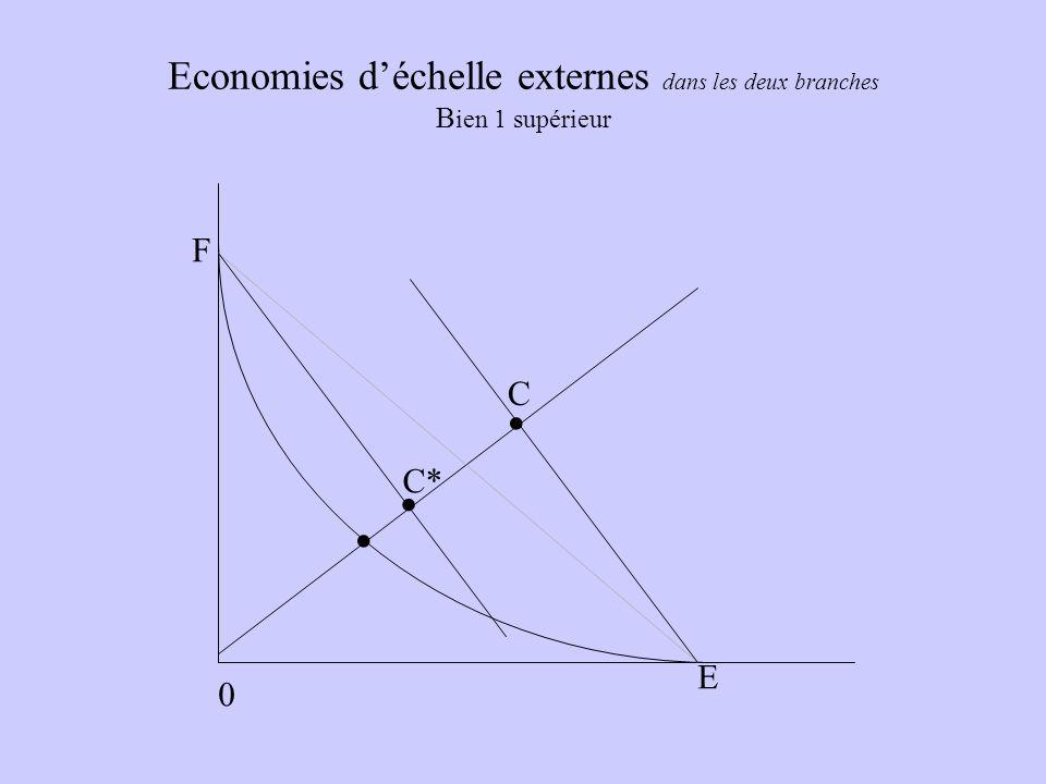 Economies déchelle externes dans les deux branches B ien 1 supérieur 0. E F C.. C*