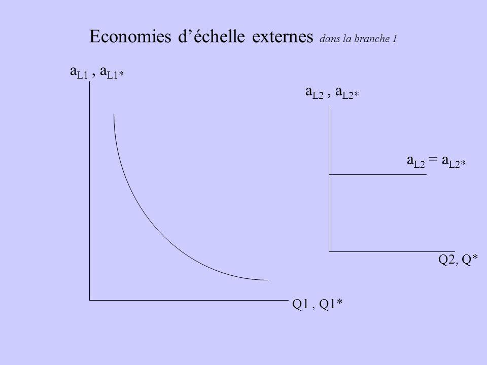 Economies déchelle externes dans la branche 1 a L1, a L1* Q1, Q1* a L2, a L2* Q2, Q* a L2 = a L2*