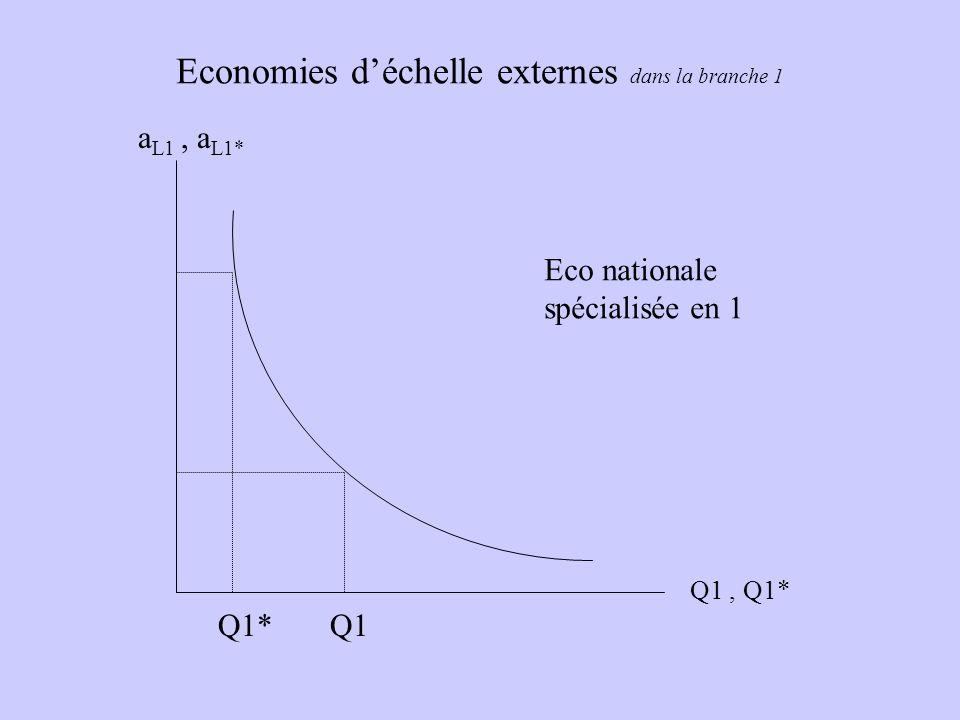 Economies déchelle externes dans la branche 1 a L1, a L1* Q1, Q1* Eco nationale spécialisée en 1 Q1Q1*
