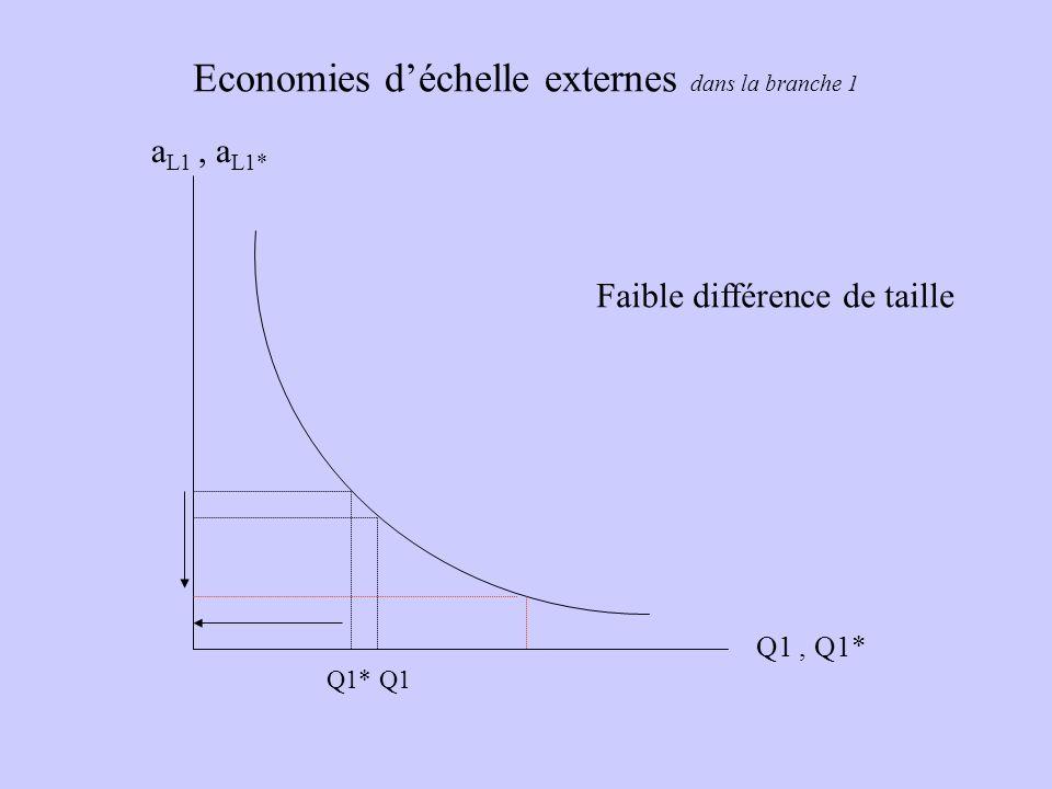 Economies déchelle externes dans la branche 1 a L1, a L1* Q1, Q1* Faible différence de taille Q1Q1*