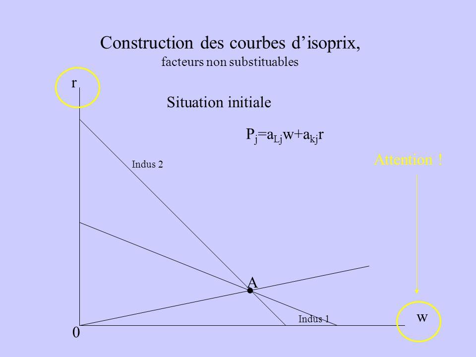 Construction des courbes disoprix, facteurs non substituables Indus 1 Indus 2 A P j =a Lj w+a kj r r w 0 Situation initiale. Attention !