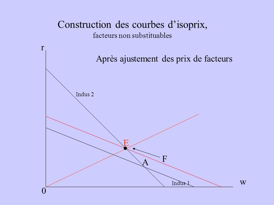 Construction des courbes disoprix, facteurs non substituables Indus 1 Indus 2 A E r w 0 F Après ajustement des prix de facteurs.