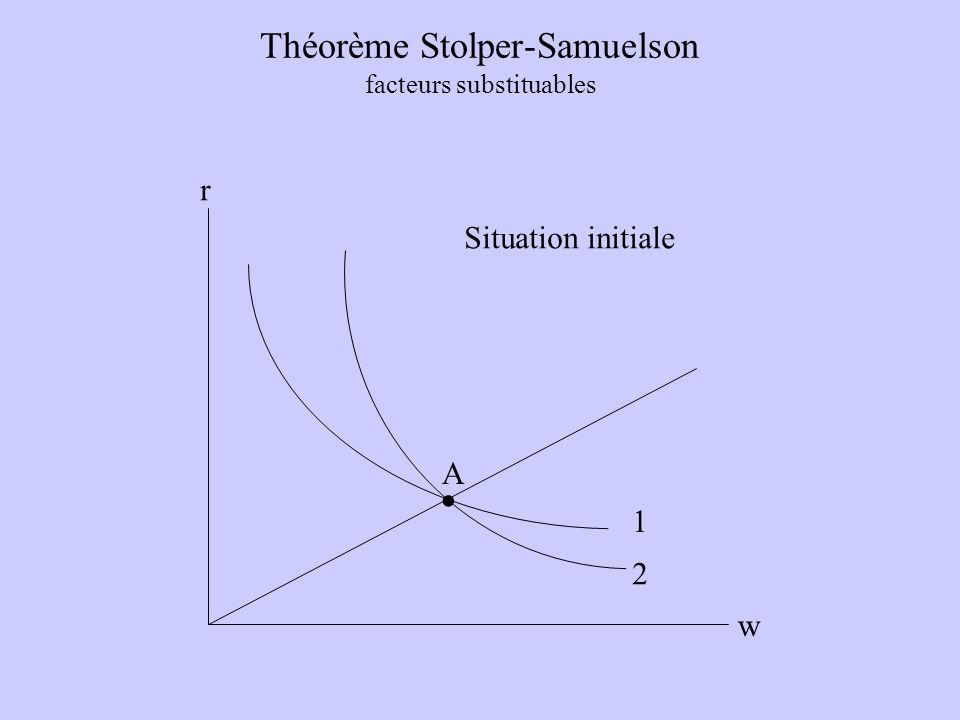Théorème Stolper-Samuelson facteurs substituables w r A. 1 2 Situation initiale