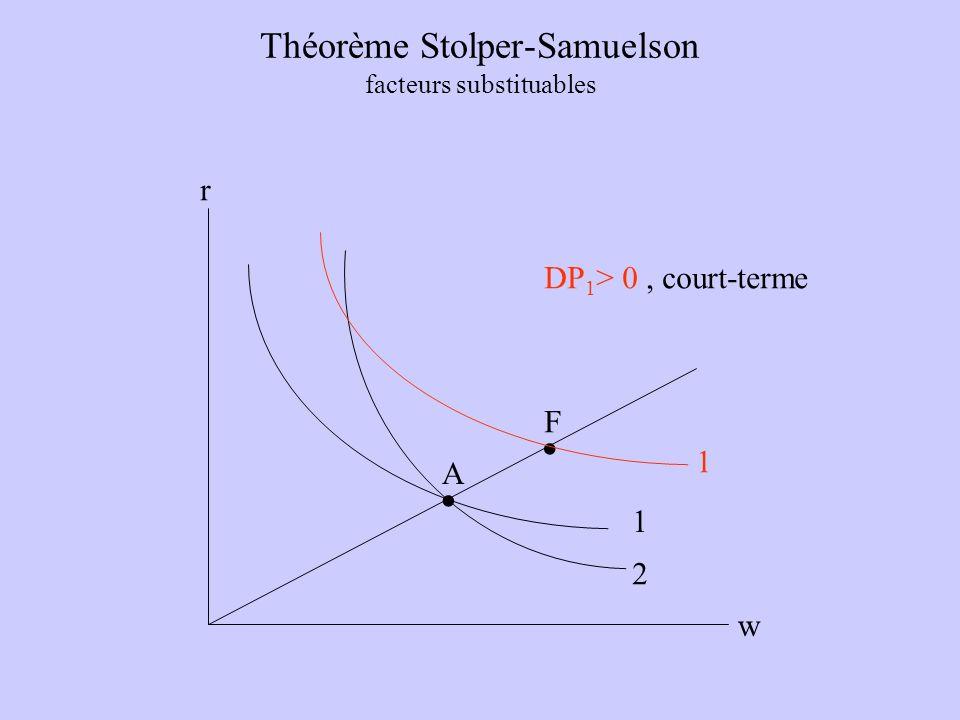 Théorème Stolper-Samuelson facteurs substituables w r A.. 1 2 F 1 DP 1 > 0, court-terme