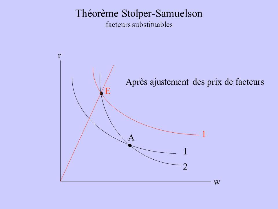 Théorème Stolper-Samuelson facteurs substituables w r A E.. 1 2 1 Après ajustement des prix de facteurs