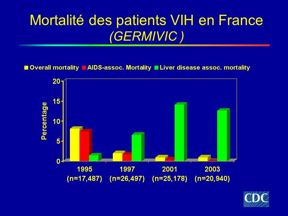 Mortalité des patients VIH en France (GERMIVIC ) Rosenthal et al. AASLD 2004; Abstract 572.