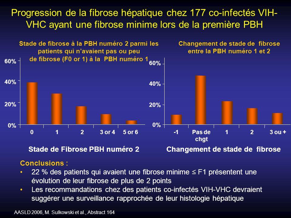 Progression de la fibrose hépatique chez 177 co-infectés VIH- VHC ayant une fibrose minime lors de la première PBH Conclusions : 22 % des patients qui