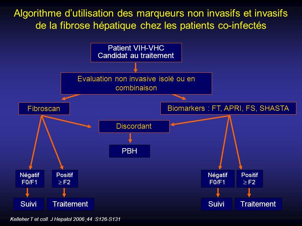 Algorithme dutilisation des marqueurs non invasifs et invasifs de la fibrose hépatique chez les patients co-infectés Kelleher T et coll. J Hepatol 200