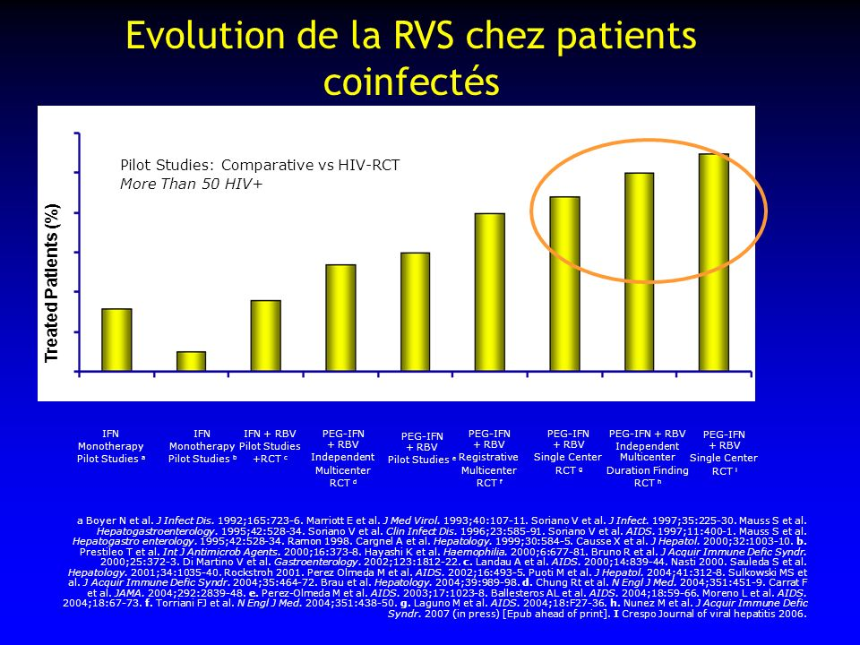 IFN Monotherapy Pilot Studies a Treated Patients (%) IFN Monotherapy Pilot Studies b IFN + RBV Pilot Studies +RCT c Pilot Studies: Comparative vs HIV-