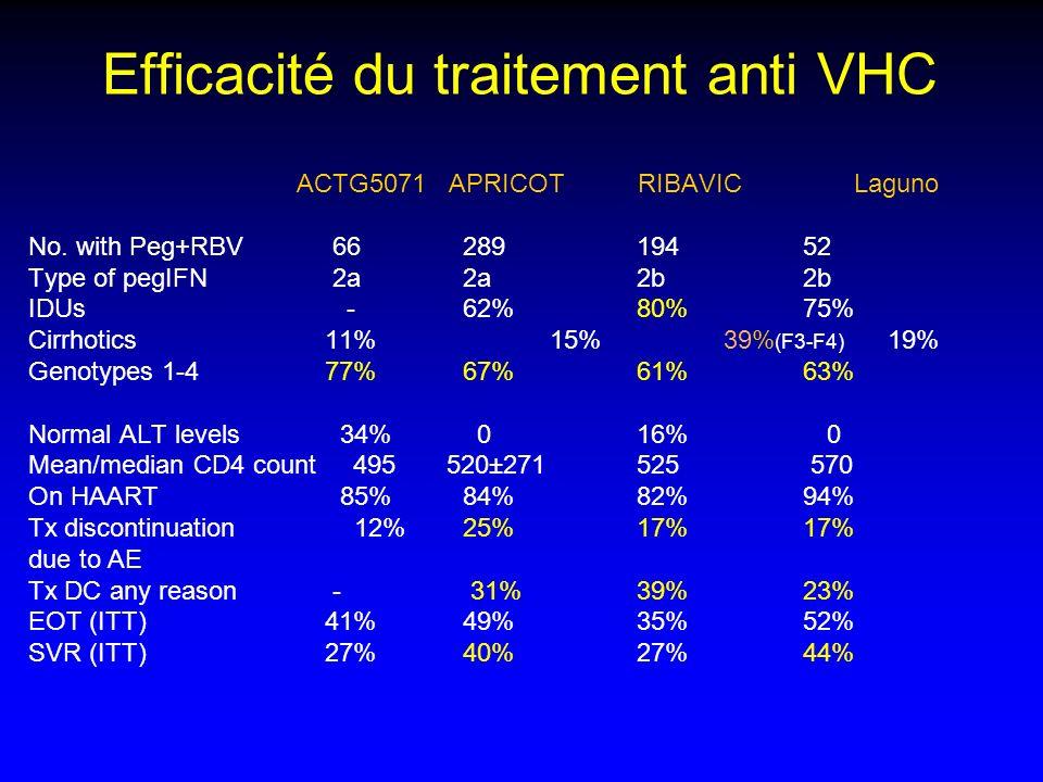 Efficacité du traitement anti VHC ACTG5071 APRICOT RIBAVIC Laguno No. with Peg+RBV 66289194 52 Type of pegIFN 2a2a2b 2b IDUs -62%80% 75% Cirrhotics 11
