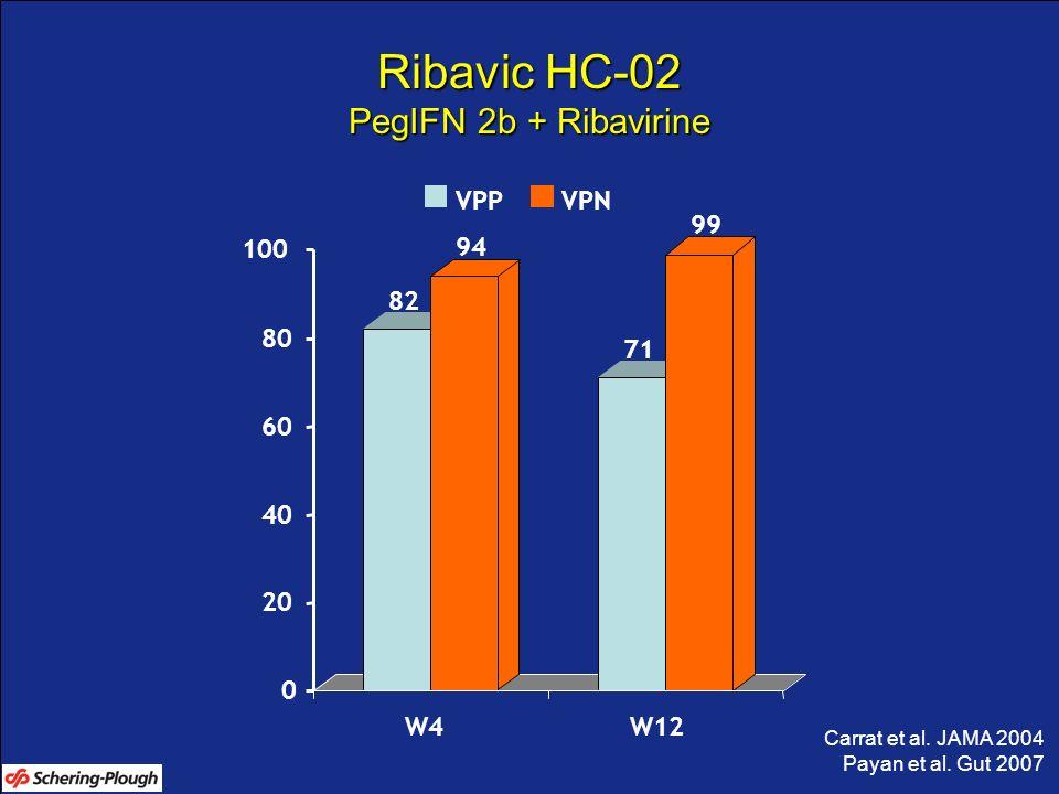 82 94 71 99 0 20 40 60 80 100 W4W12 VPPVPN Carrat et al. JAMA 2004 Payan et al. Gut 2007 Ribavic HC-02 PegIFN 2b + Ribavirine