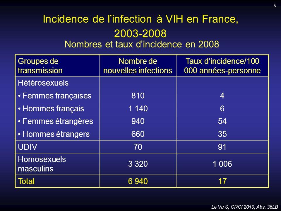 Conclusion : première mesure de lincidence en France à partir du test dinfection récente Les homosexuels ont les taux dincidence les plus hauts et stables Evolution de lincidence Cas 10 000 8 000 6 000 4 000 20 000 0 2003 2004 2005 2006 2007 2008 Cas 4 000 3 000 2 000 1 000 0 2003 2004 2005 2006 2007 2008 Homosexuels masculins Hétérosexuels français Hétérosexuels étrangers UDIV Le Vu S, CROI 2010, Abs.