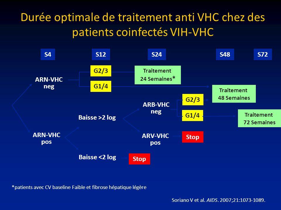 S4S12S24S48S72 ARN-VHC neg ARN-VHC pos Baisse >2 log Baisse <2 log ARB-VHC neg ARV-VHC pos G2/3 G1/4 Stop G2/3 G1/4 Traitement 24 Semaines * Traitemen