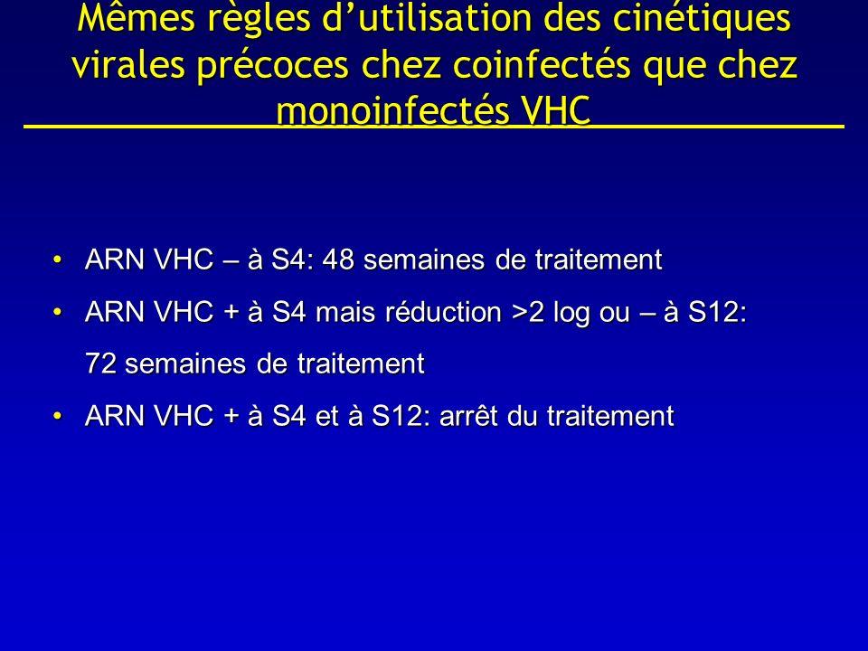 Mêmes règles dutilisation des cinétiques virales précoces chez coinfectés que chez monoinfectés VHC ARN VHC – à S4: 48 semaines de traitementARN VHC –
