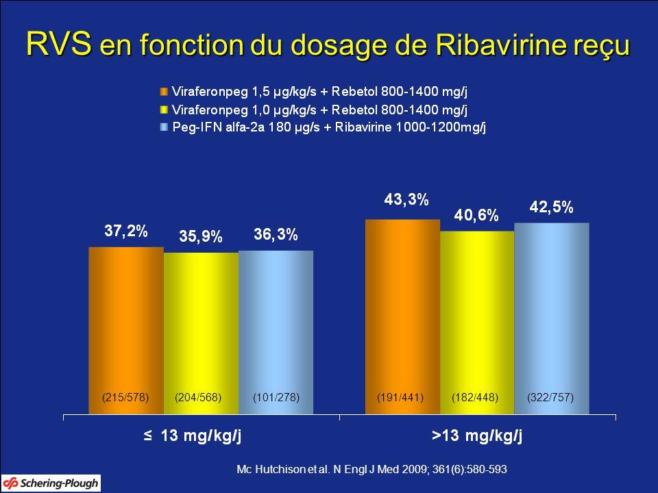 RVS en fonction du dosage de Ribavirine reçu (215/578)(191/441)(204/568)(182/448)(101/278)(322/757) Mc Hutchison et al. N Engl J Med 2009; 361(6):580-