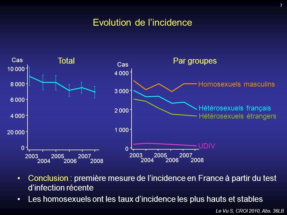 Conclusion : première mesure de lincidence en France à partir du test dinfection récente Les homosexuels ont les taux dincidence les plus hauts et sta