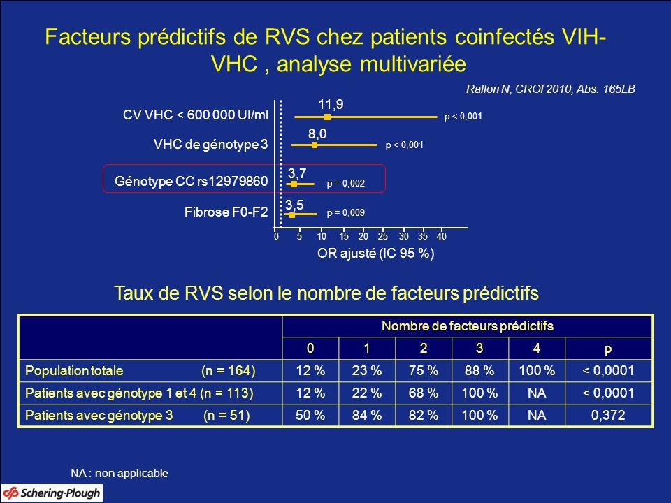 Facteurs prédictifs de RVS chez patients coinfectés VIH- VHC, analyse multivariée Rallon N, CROI 2010, Abs. 165LB Taux de RVS selon le nombre de facte