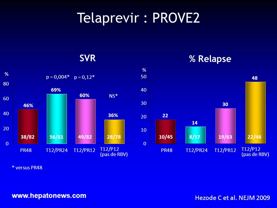 SVR 0 20 40 60 80 PR48T12/PR24T12/PR12 T12/P12 (pas de RBV) 46% % 69% 60% 36% 38/8256/8149/8228/78 NS* p = 0,004* p = 0,12* * versus PR48 % Relapse 0