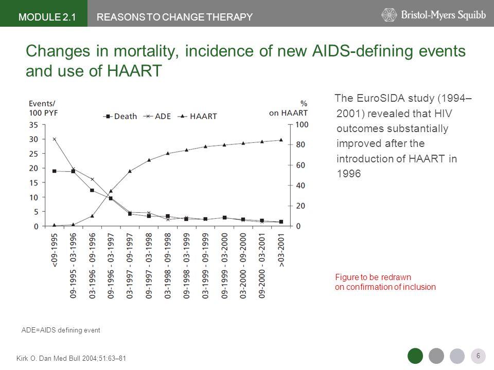 37 Alcool et VIH, Co-infection Alcool et VIH –Prévalence élevée : 9 à 33% selon les études –Associé à Pratiques à risques (sexuelles, usage de drogues) ( Bouhnik, Carrieri et al.